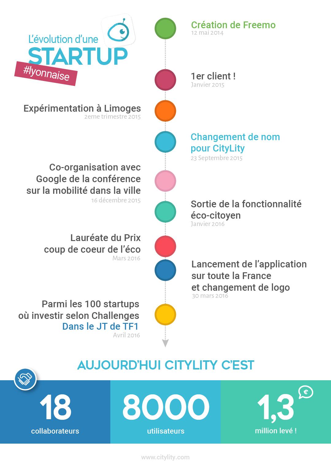 chronologie-CityLity